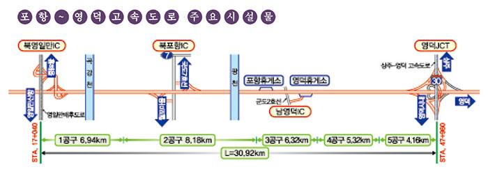 ▲ 포항  ~    영덕고속도로 주요 시설물
