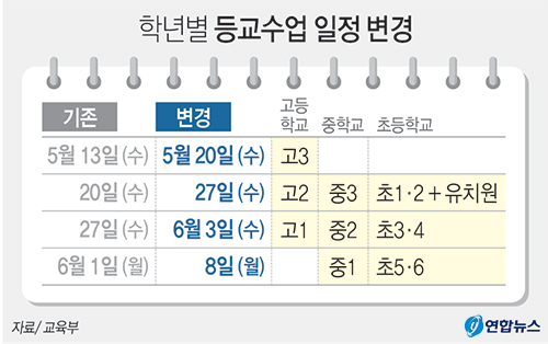 두 달간 시험만 네 차례… 역대 '최악의 고3' 되나 - 경북매일